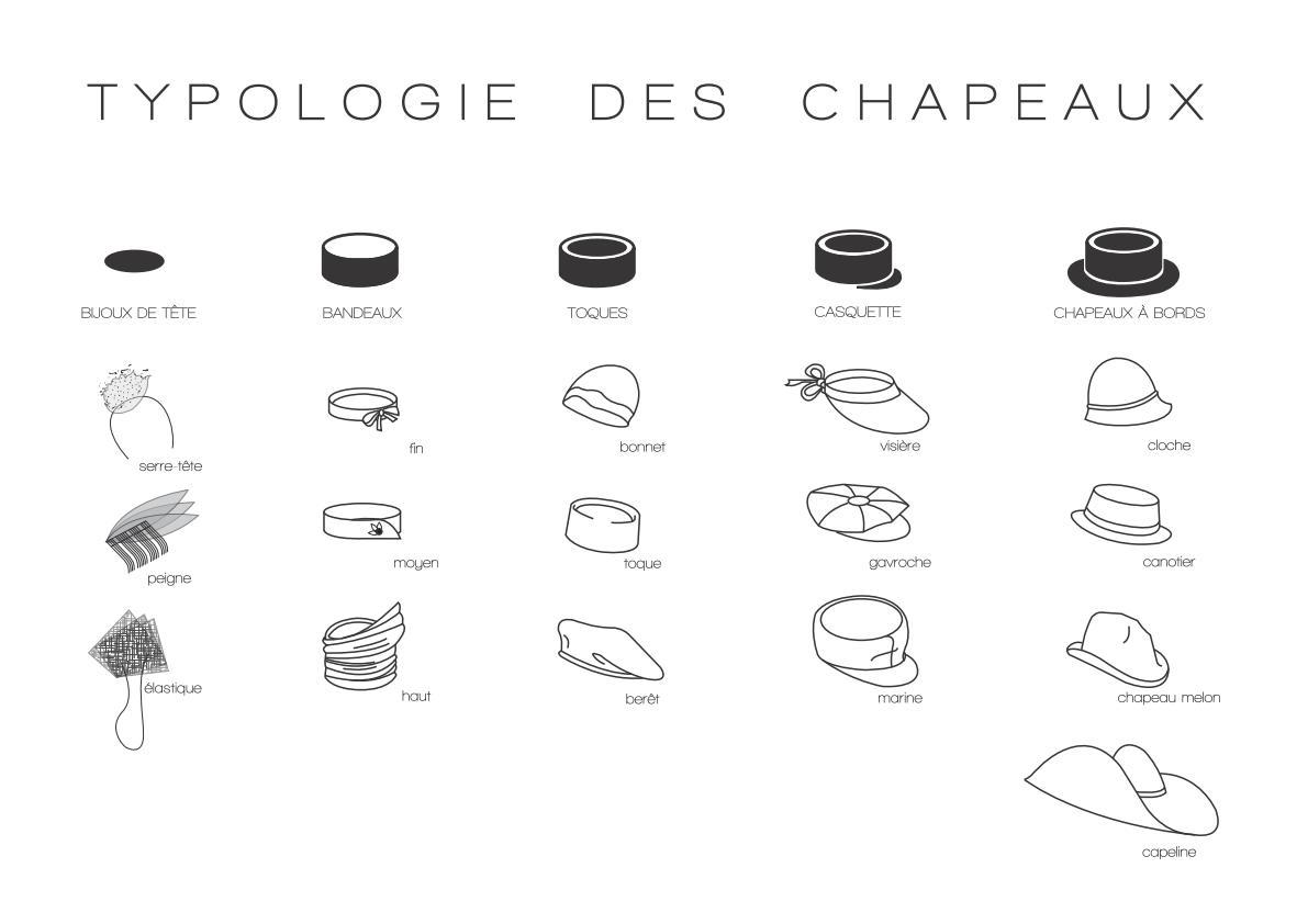 Les chapeaux par forme